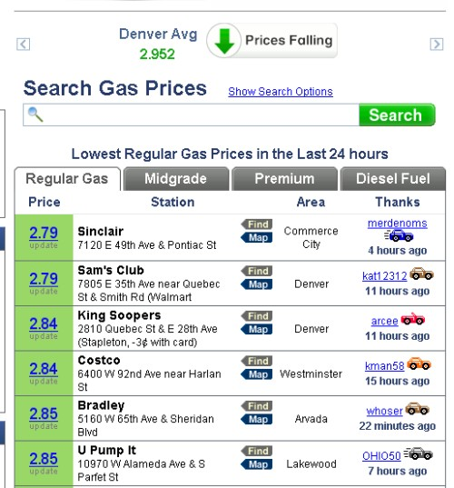 Gas Is Just $2.79 A Gallon In Denver, But A Dollar More In